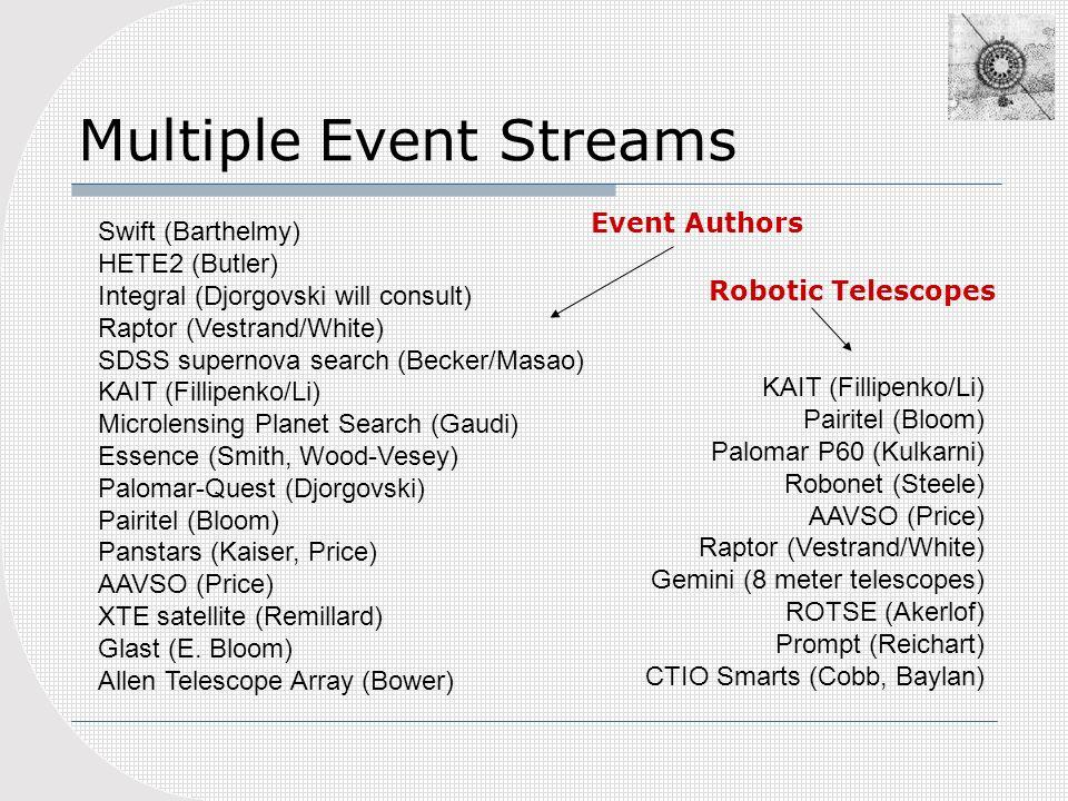 Multiple Event Streams Swift (Barthelmy) HETE2 (Butler) Integral (Djorgovski will consult) Raptor (Vestrand/White) SDSS supernova search (Becker/Masao) KAIT (Fillipenko/Li) Microlensing Planet Search (Gaudi) Essence (Smith, Wood-Vesey) Palomar-Quest (Djorgovski) Pairitel (Bloom) Panstars (Kaiser, Price) AAVSO (Price) XTE satellite (Remillard) Glast (E.
