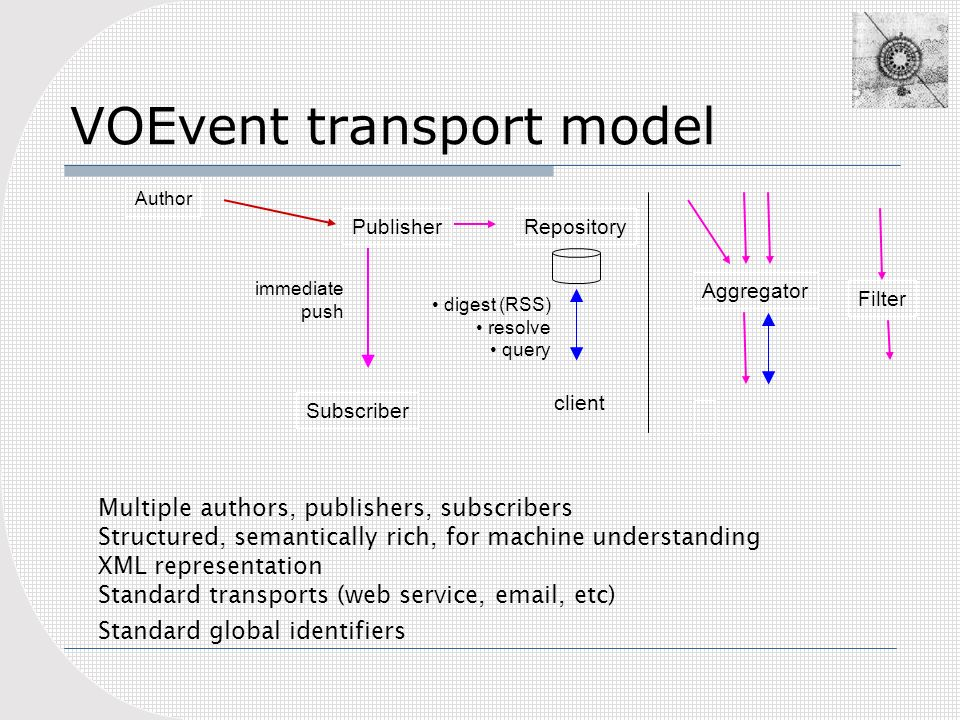 VOEvent transport model Publisher Subscriber Author immediate push digest (RSS) resolve query Multiple authors, publishers, subscribers Structured, semantically rich, for machine understanding XML representation Standard transports (web service, email, etc) Standard global identifiers Repository client Aggregator Filter
