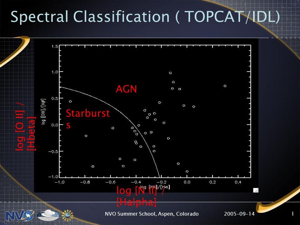 2005-09-14NVO Summer School, Aspen, Colorado1 Spectral Classification ( TOPCAT/IDL) log [N II] / [Halpha] log [O II] / [Hbeta] AGN Starburst s