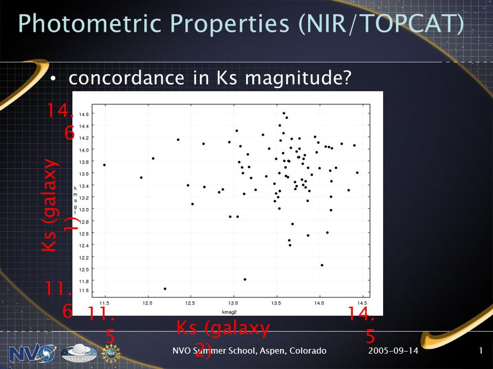 2005-09-14NVO Summer School, Aspen, Colorado1 Photometric Properties (NIR/TOPCAT) concordance in Ks magnitude? Ks (galaxy 1) Ks (galaxy 2) 11. 5 14. 5