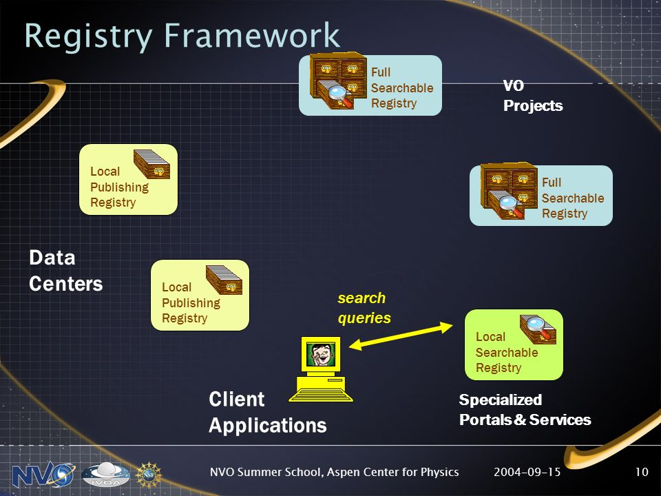 2004-09-15NVO Summer School, Aspen Center for Physics10 Local Publishing Registry Local Searchable Registry Full Searchable Registry Local Publishing Registry Full Searchable Registry Data Centers VO Projects Specialized Portals & Services Client Applications search queries Registry Framework