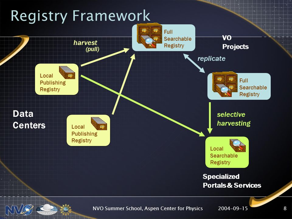 2004-09-15NVO Summer School, Aspen Center for Physics8 Local Publishing Registry Local Searchable Registry Full Searchable Registry Local Publishing Registry Full Searchable Registry Data Centers VO Projects Specialized Portals & Services Registry Framework harvest (pull) replicate selective harvesting