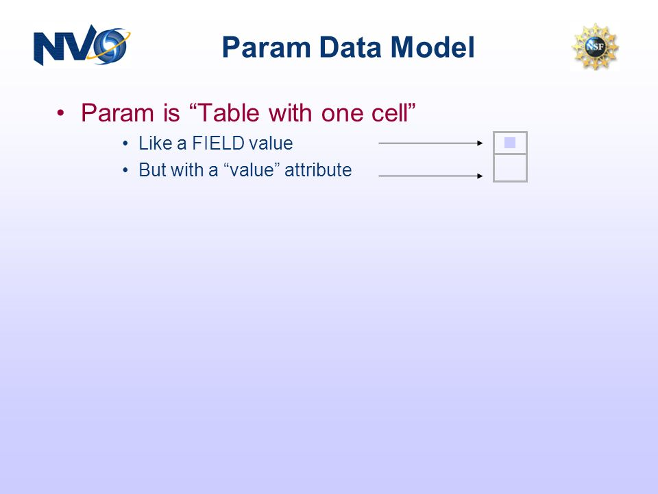 Param Data Model Param is Table with one cell Like a FIELD value But with a value attribute