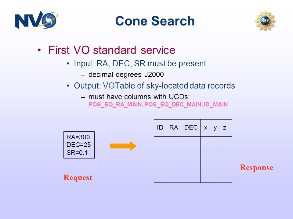 Cone Search First VO standard service Input: RA, DEC, SR must be present –decimal degrees J2000 Output: VOTable of sky-located data records –must have