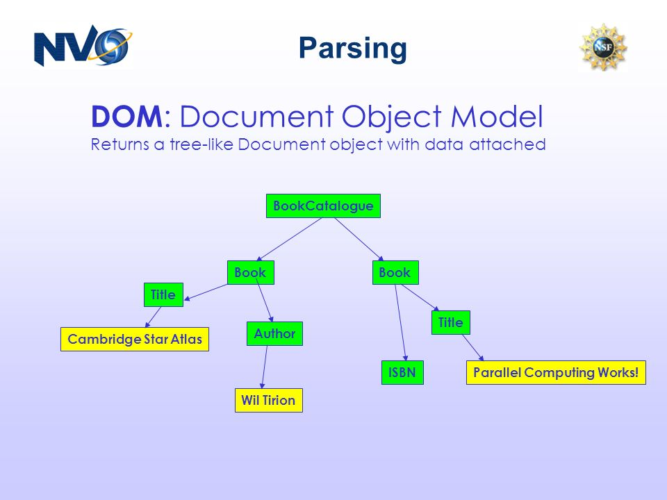 Parsing DOM : Document Object Model Returns a tree-like Document object with data attached BookCatalogue Book Title ISBNParallel Computing Works! Camb