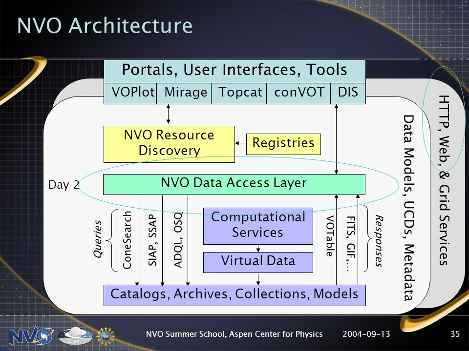 2004-09-13NVO Summer School, Aspen Center for Physics35 Registries NVO Resource Discovery Computational Services Virtual Data ConeSearch SIAP, SSAP VOTable FITS, GIF,… Catalogs, Archives, Collections, Models ADQL, OSQ NVO Data Access Layer Queries Responses Portals, User Interfaces, Tools VOPlotMirageTopcatconVOTDIS HTTP, Web, & Grid Services NVO Architecture Data Models, UCDs, Metadata Day 2
