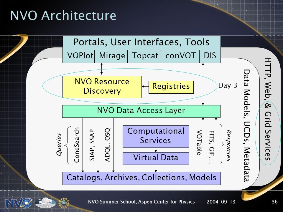 2004-09-13NVO Summer School, Aspen Center for Physics36 Registries NVO Resource Discovery Computational Services Virtual Data ConeSearch SIAP, SSAP VOTable FITS, GIF,… Catalogs, Archives, Collections, Models ADQL, OSQ NVO Data Access Layer Queries Responses Portals, User Interfaces, Tools VOPlotMirageTopcatconVOTDIS HTTP, Web, & Grid Services NVO Architecture Data Models, UCDs, Metadata Day 3