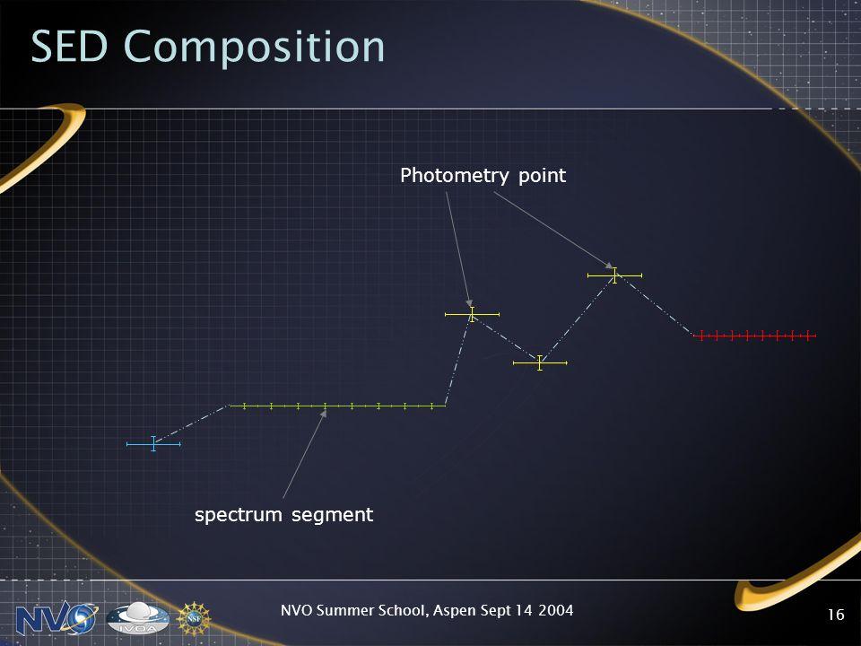 NVO Summer School, Aspen Sept 14 2004 16 SED Composition spectrum segment Photometry point