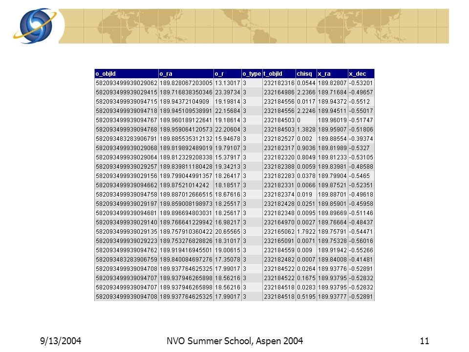 9/13/2004NVO Summer School, Aspen 200411
