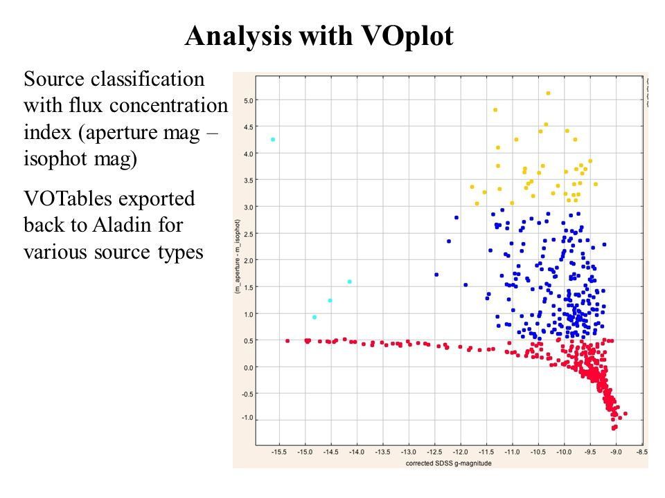 Analysis with VOplot Source classification with flux concentration index (aperture mag – isophot mag) VOTables exported back to Aladin for various source types