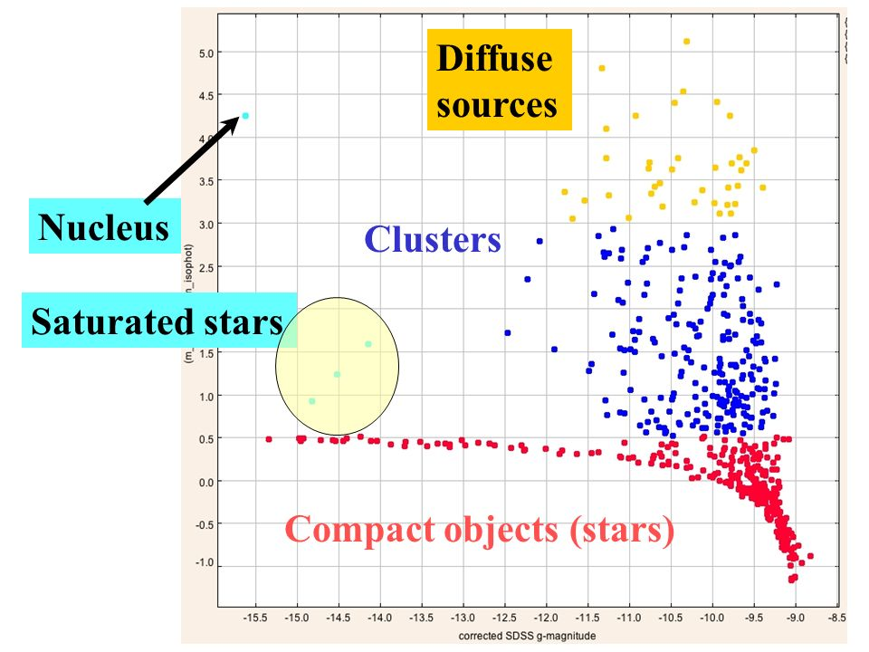Compact objects (stars) Saturated stars Nucleus Diffuse sources Clusters