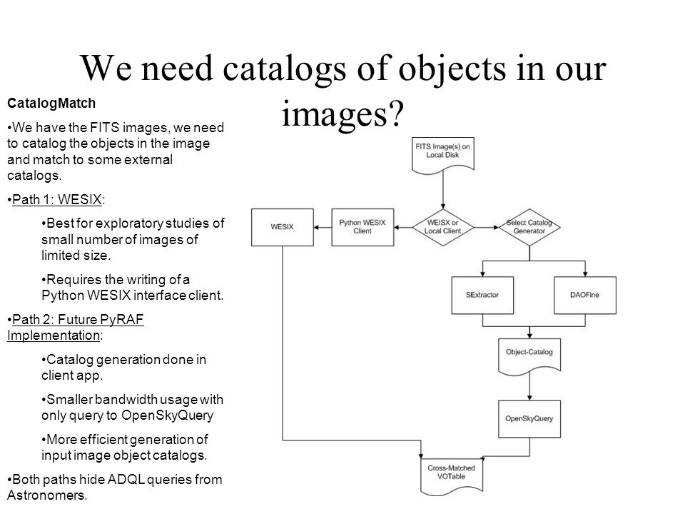 We need catalogs of objects in our images.