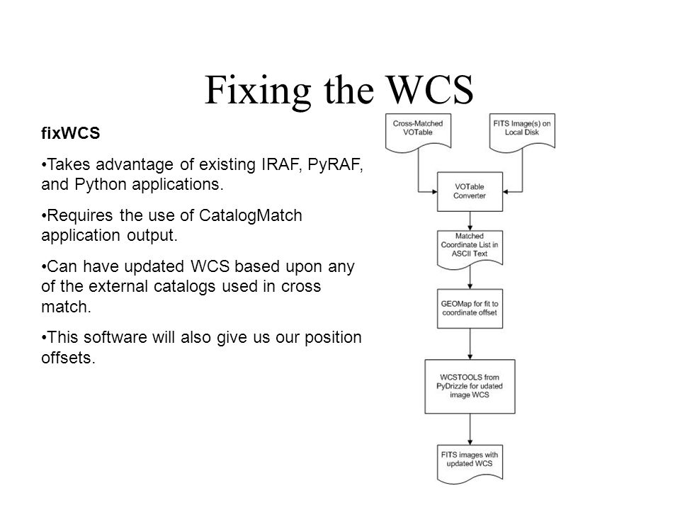 Fixing the WCS fixWCS Takes advantage of existing IRAF, PyRAF, and Python applications.