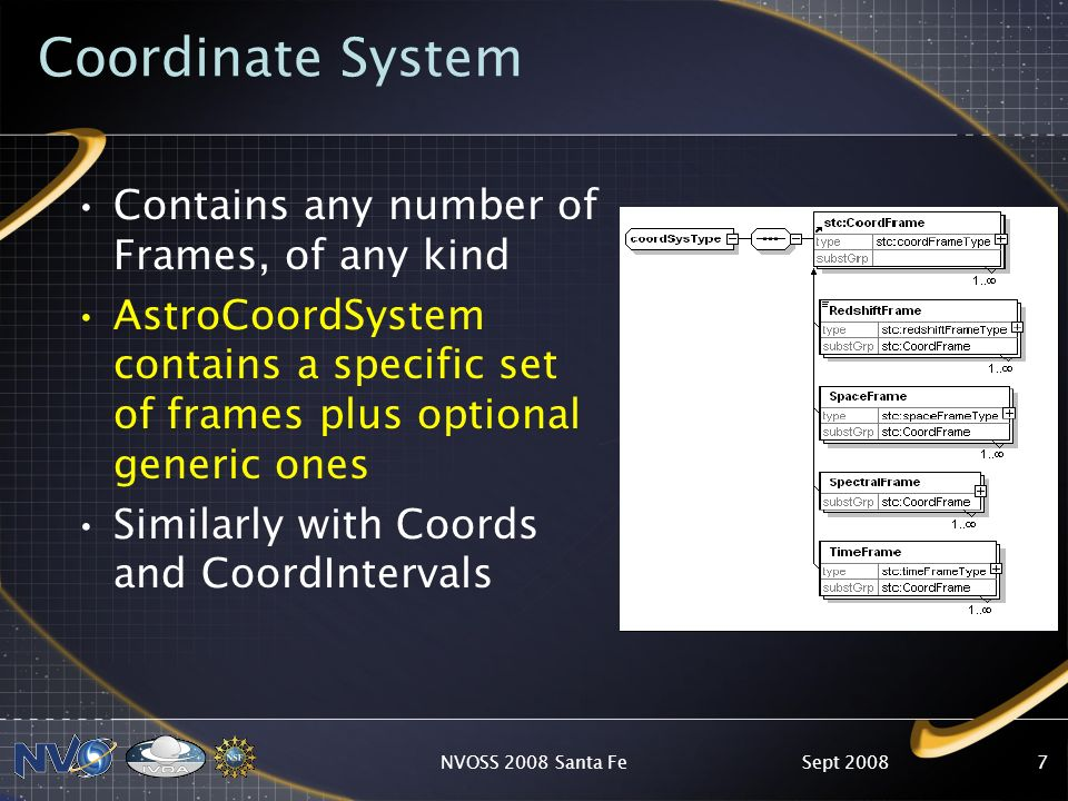 Coordinate System Contains any number of Frames, of any kind AstroCoordSystem contains a specific set of frames plus optional generic ones Similarly with Coords and CoordIntervals Sept 2008NVOSS 2008 Santa Fe7