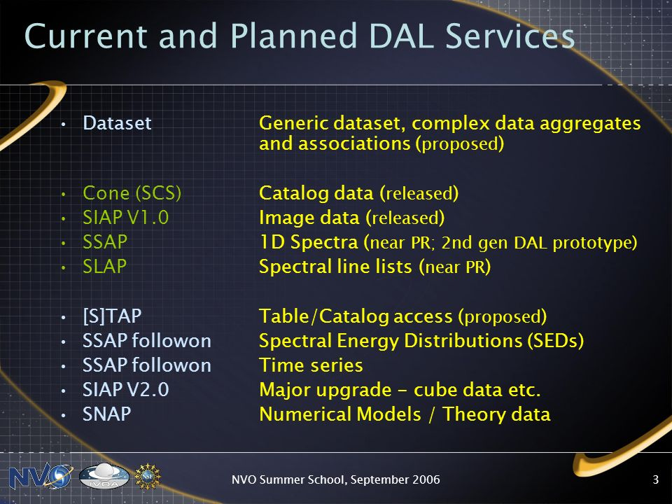 NVO Summer School, September Current and Planned DAL Services Dataset Generic dataset, complex data aggregates and associations ( proposed ) Cone (SCS) Catalog data ( released ) SIAP V1.0 Image data ( released ) SSAP 1D Spectra ( near PR; 2nd gen DAL prototype) SLAP Spectral line lists ( near PR ) [S]TAP Table/Catalog access ( proposed ) SSAP followon Spectral Energy Distributions (SEDs) SSAP followon Time series SIAP V2.0 Major upgrade - cube data etc.