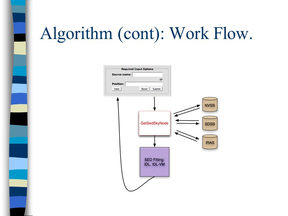 Algorithm (cont): Work Flow.