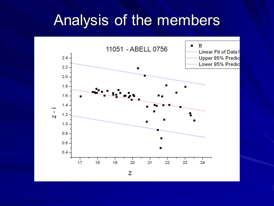 Analysis of the members 11051 - ABELL 0756 z - i z