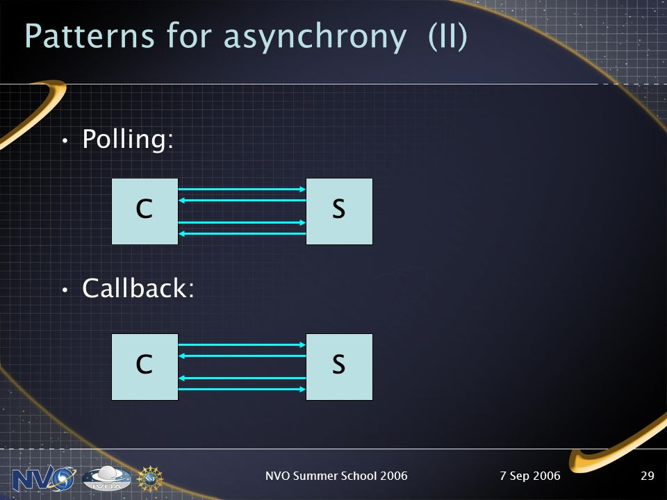 7 Sep 2006NVO Summer School 200629 Patterns for asynchrony (II) Polling: Callback: CS CS