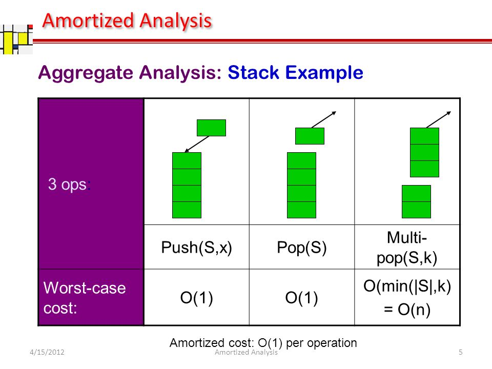 3 ops: Push(S,x)Pop(S) Multi- pop(S,k) Worst-case cost: O(1) O(min(|S|,k) = O(n) Amortized cost: O(1) per operation Aggregate Analysis: Stack Example 4/15/20125Amortized Analysis