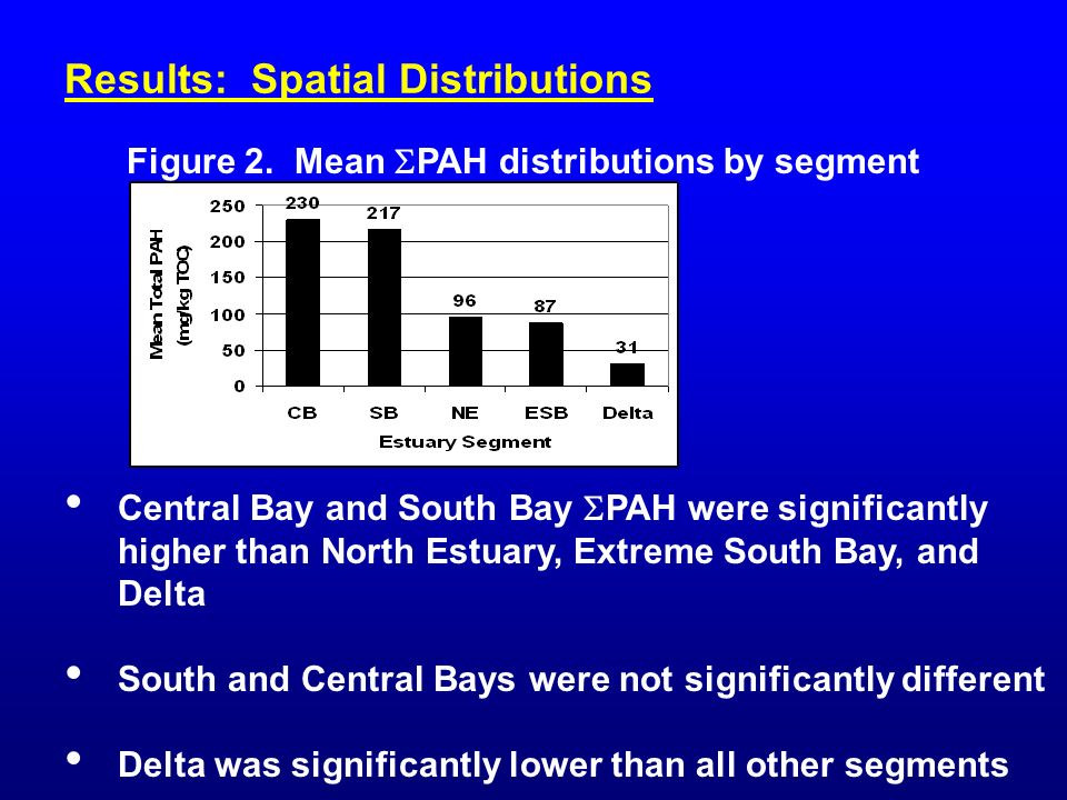 Results: Spatial Distributions Central Bay and South Bay PAH were significantly higher than North Estuary, Extreme South Bay, and Delta South and Central Bays were not significantly different Delta was significantly lower than all other segments Figure 2.