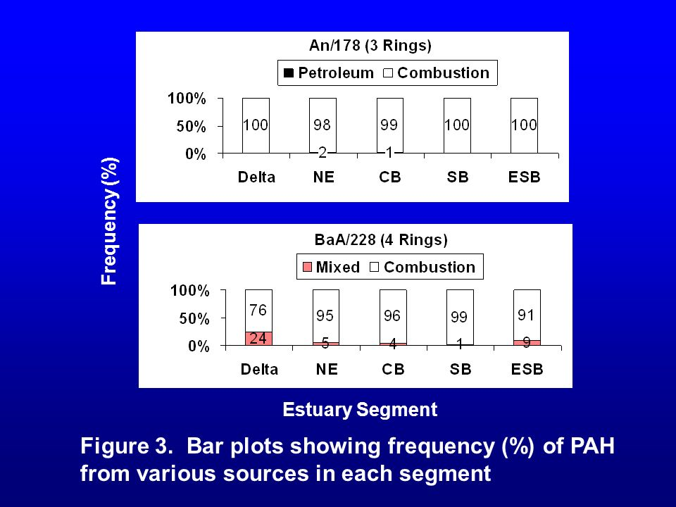 Figure 3. Bar plots showing frequency (%) of PAH from various sources in each segment Estuary Segment Frequency (%)