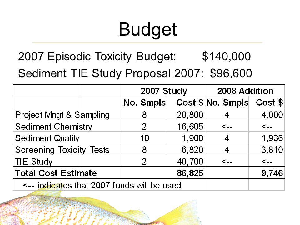 Budget 2007 Episodic Toxicity Budget: $140,000 Sediment TIE Study Proposal 2007: $96,600
