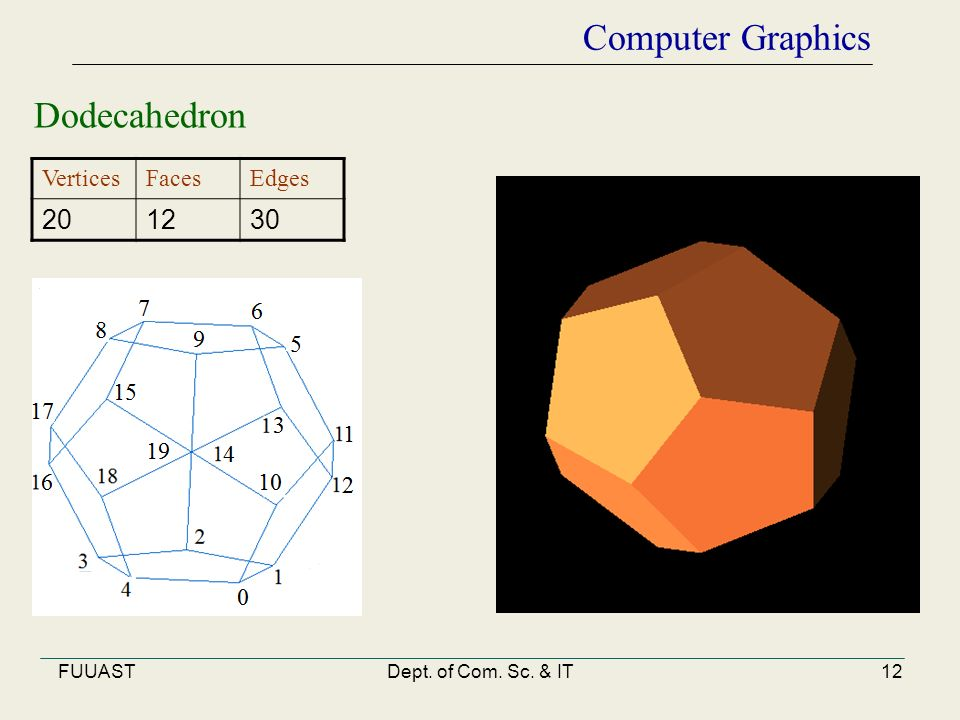 FUUASTDept. of Com. Sc. & IT12 Computer Graphics Dodecahedron VerticesFacesEdges 201230