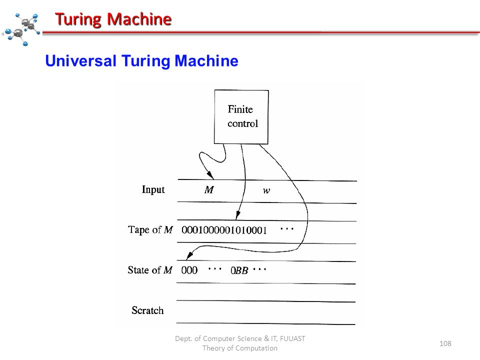 Dept. of Computer Science & IT, FUUAST Theory of Computation 108 Turing Machine Universal Turing Machine