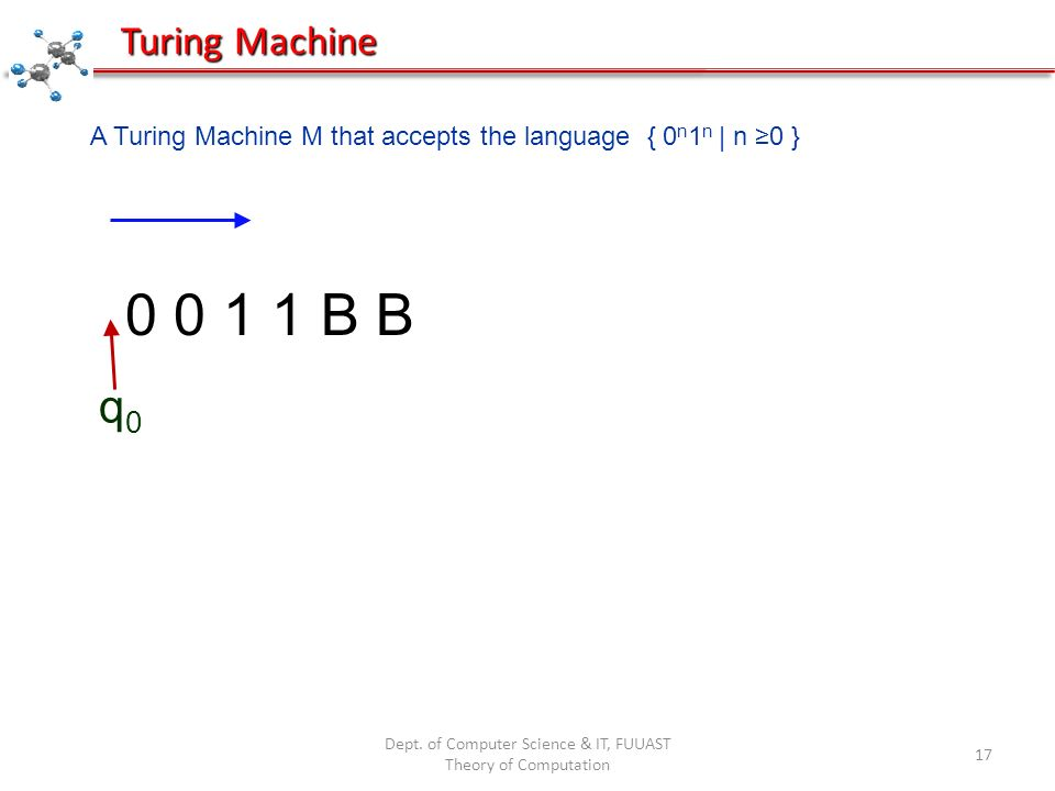 Dept. of Computer Science & IT, FUUAST Theory of Computation 17 0 0 1 1 B B q0q0 A Turing Machine M that accepts the language { 0 n 1 n   n 0 } Turing