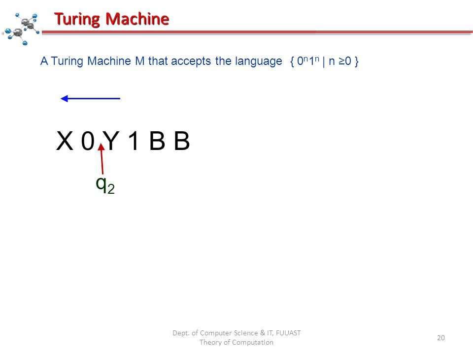 Dept. of Computer Science & IT, FUUAST Theory of Computation 20 X 0 Y 1 B B q2q2 Turing Machine A Turing Machine M that accepts the language { 0 n 1 n