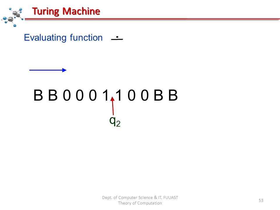 Dept. of Computer Science & IT, FUUAST Theory of Computation 53 Evaluating function B B 0 0 0 1 1 0 0 B B q2q2 Turing Machine
