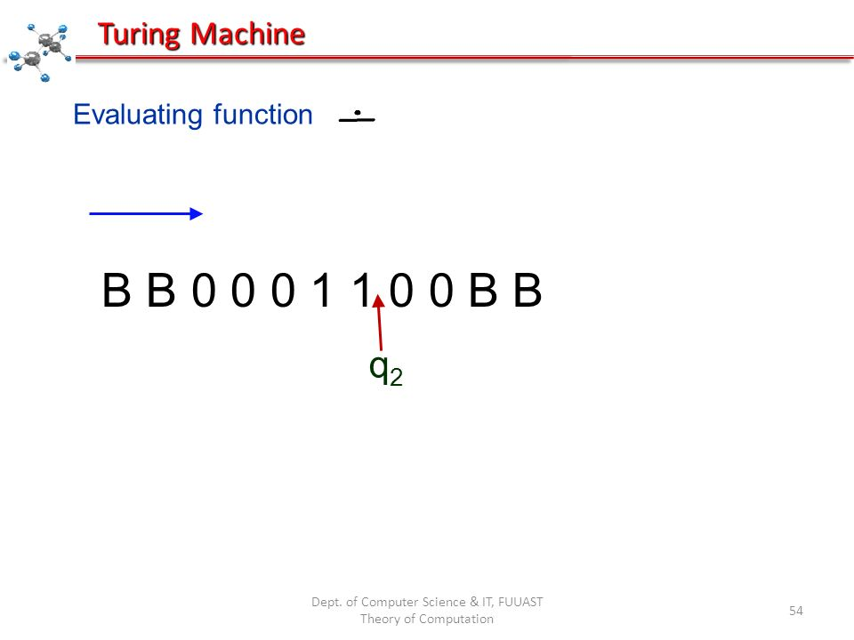 Dept. of Computer Science & IT, FUUAST Theory of Computation 54 Evaluating function B B 0 0 0 1 1 0 0 B B q2q2 Turing Machine