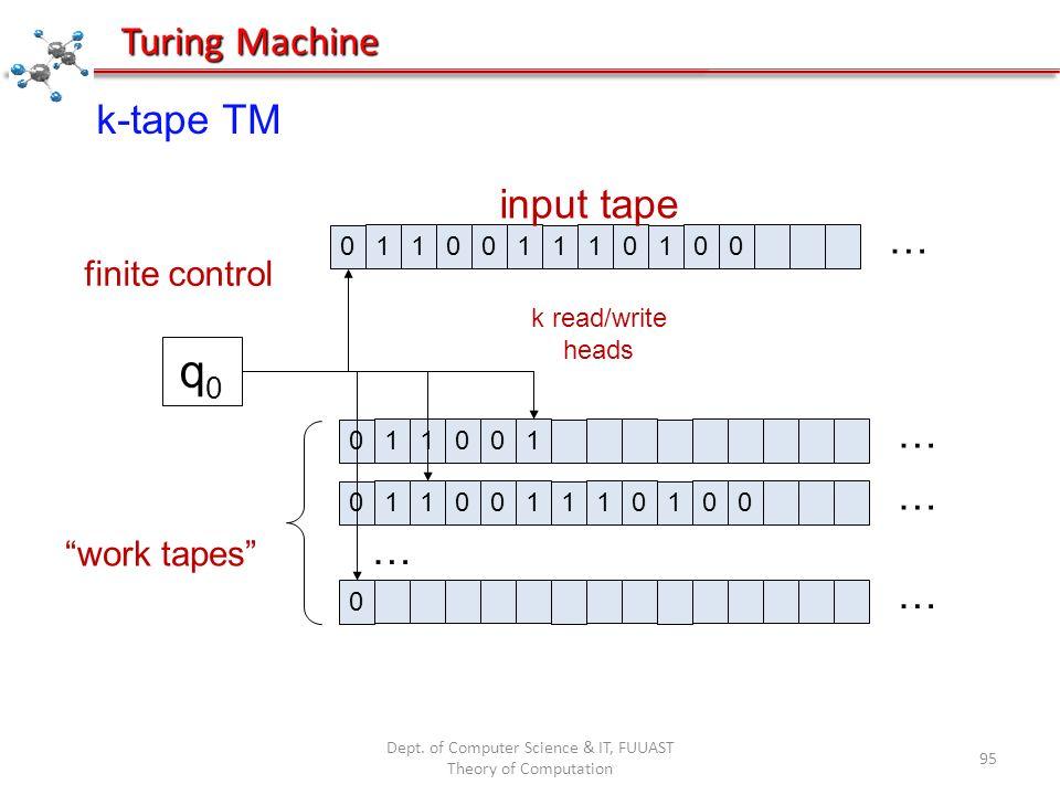 Dept. of Computer Science & IT, FUUAST Theory of Computation 95 Turing Machine k-tape TM 0 11001 1 10 1 00 q0q0 input tape finite control … k read/wri