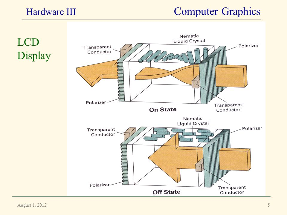 August 1, 2012 LCD Display Hardware III Computer Graphics 5