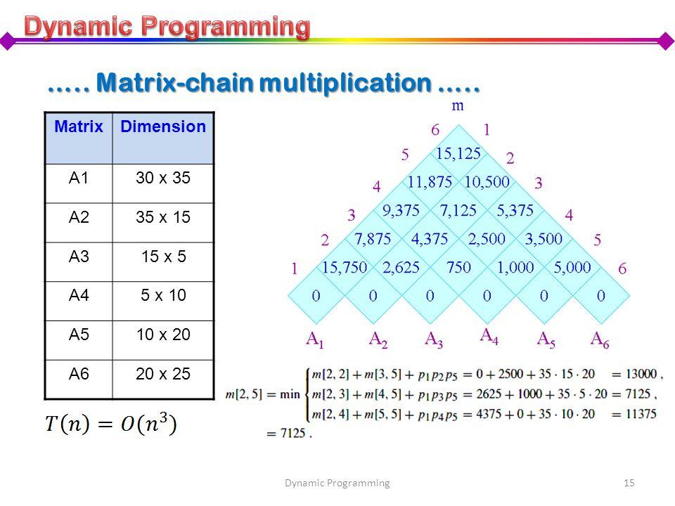 15Dynamic Programming MatrixDimension A130 x 35 A235 x 15 A315 x 5 A45 x 10 A510 x 20 A620 x 25 ….. Matrix-chain multiplication …..