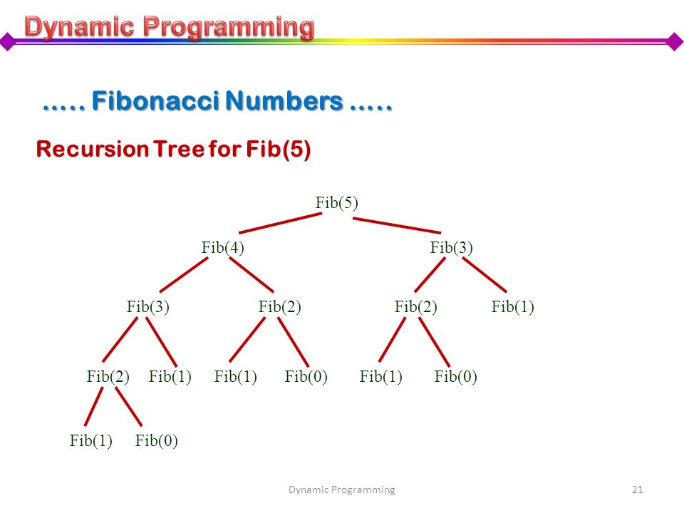 Recursion Tree for Fib(5) Fib(5) Fib(4) Fib(3) Fib(2) Fib(1) Fib(2)Fib(1) Fib(0)Fib(1)Fib(0) Fib(1)Fib(0) 21Dynamic Programming ….. Fibonacci Numbers