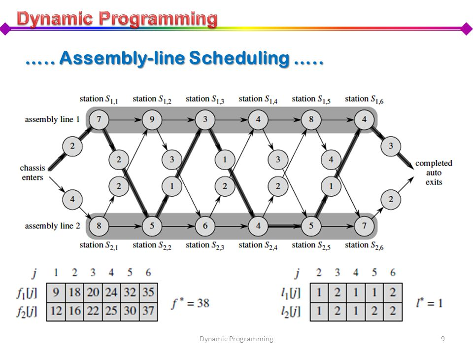 9Dynamic Programming ….. Assembly-line Scheduling …..
