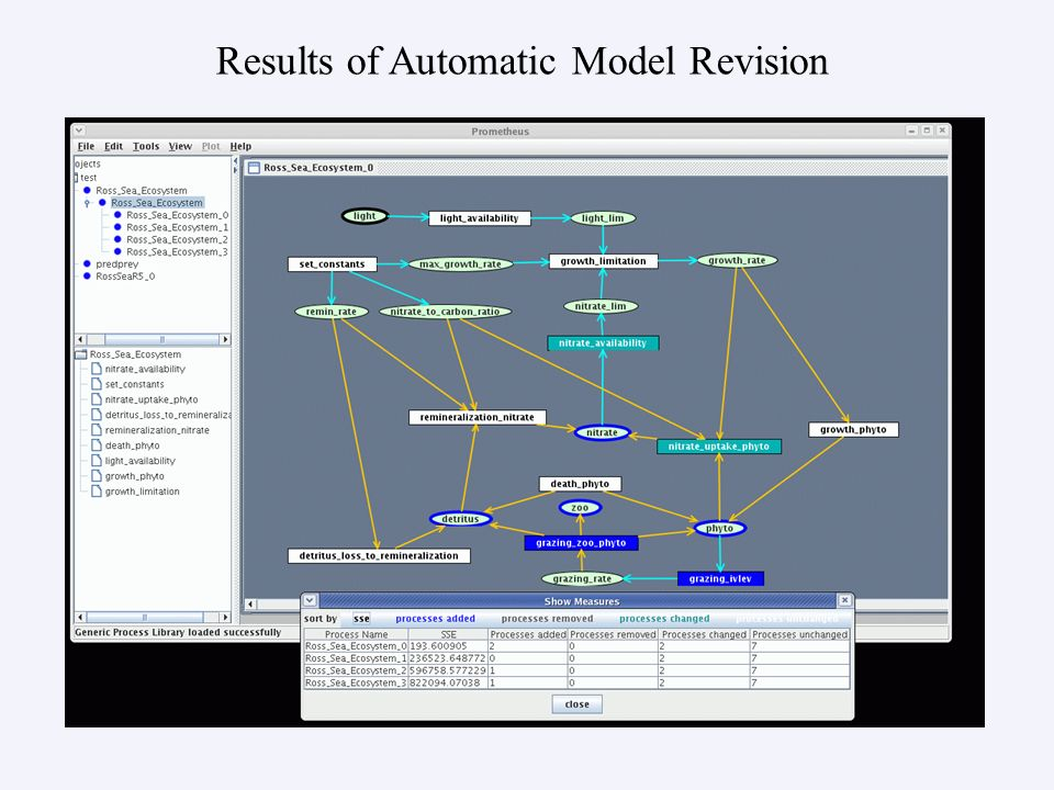 Results of Automatic Model Revision