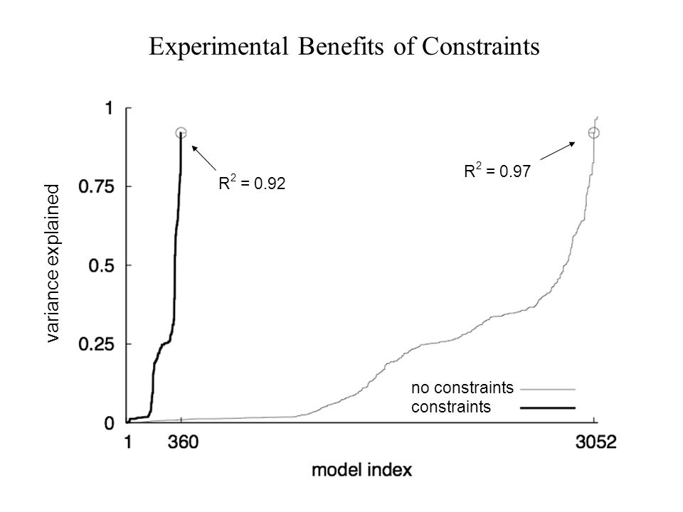 no constraints constraints R 2 = 0.92 R 2 = 0.97 variance explained Experimental Benefits of Constraints