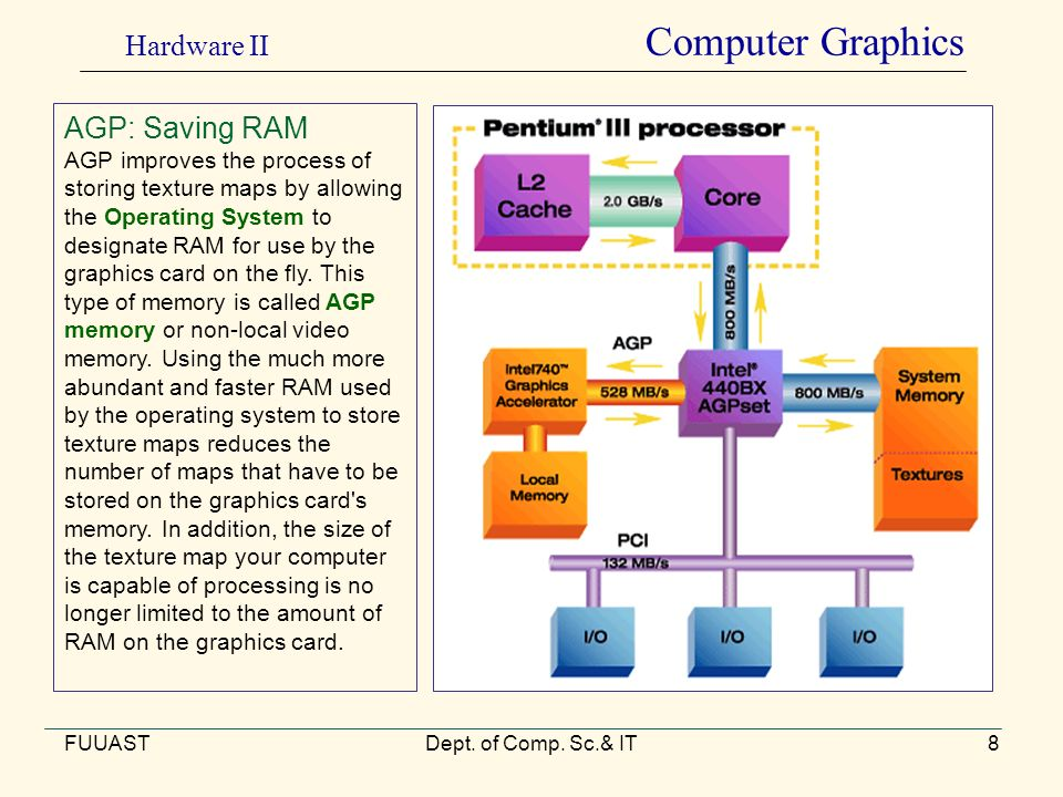 FUUASTDept. of Comp. Sc.& IT8 AGP: Saving RAM AGP improves the process of storing texture maps by allowing the Operating System to designate RAM for u