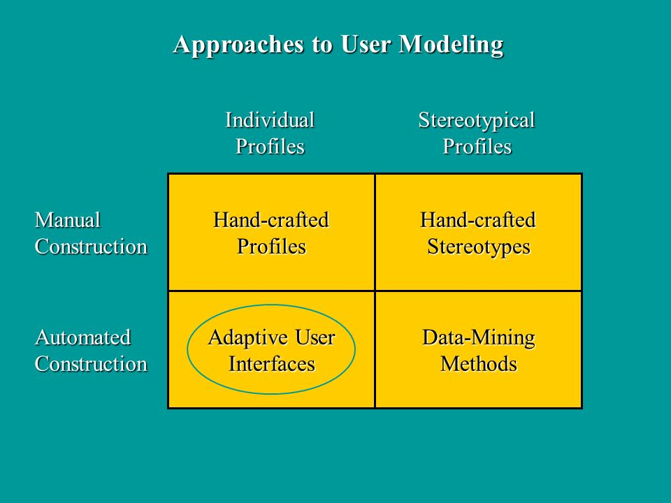 Approaches to User Modeling Hand-craftedProfiles Adaptive User InterfacesData-MiningMethods Hand-craftedStereotypes IndividualProfilesStereotypicalProfiles ManualConstruction AutomatedConstruction