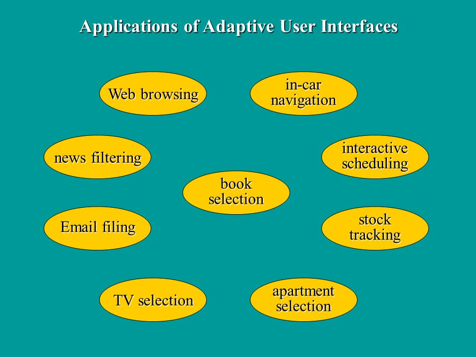 Applications of Adaptive User Interfaces Web browsing TV selection bookselection in-carnavigation apartmentselection Email filing news filtering interactivescheduling stocktracking