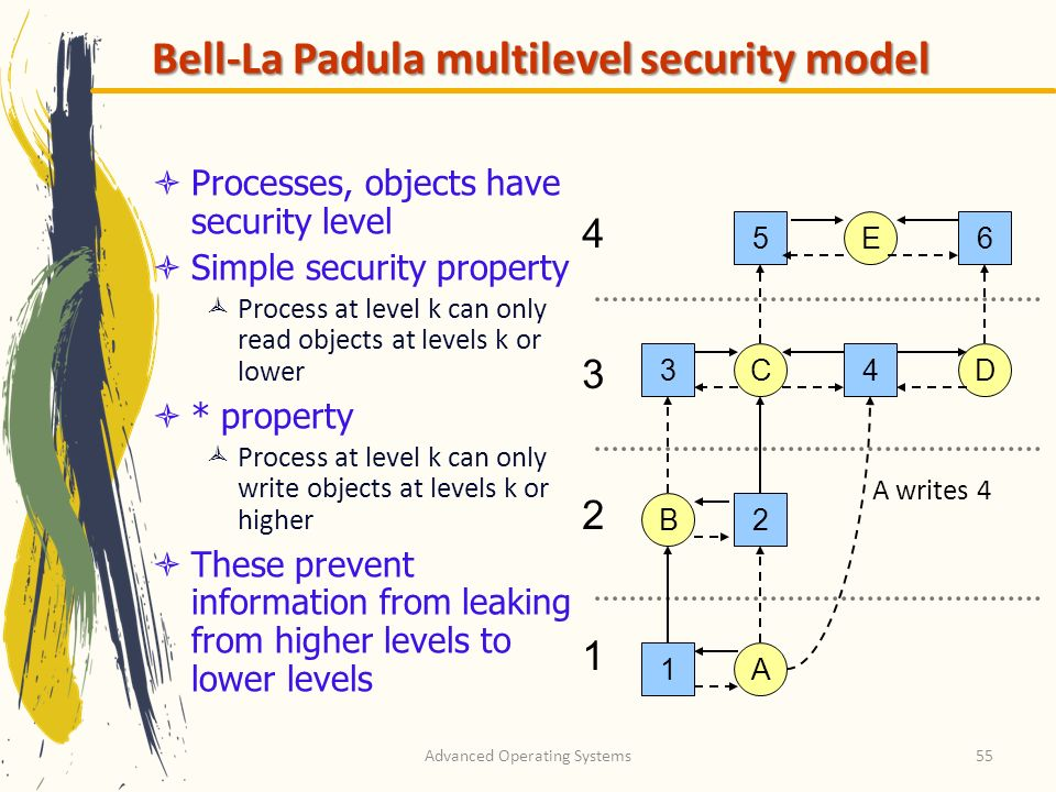 Advanced Operating Systems55 Bell-La Padula multilevel security model Processes, objects have security level Simple security property Process at level