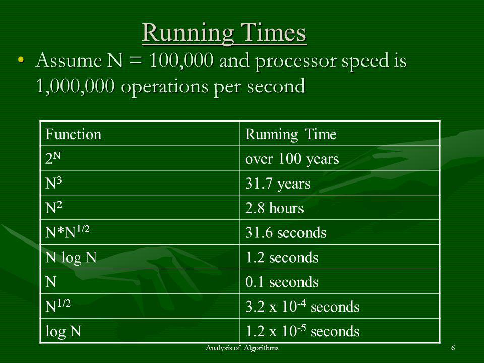 Assume N = 100,000 and processor speed is 1,000,000 operations per secondAssume N = 100,000 and processor speed is 1,000,000 operations per second FunctionRunning Time 2N2N over 100 years N3N years N2N2 2.8 hours N*N 1/ seconds N log N1.2 seconds N0.1 seconds N 1/2 3.2 x seconds log N1.2 x seconds Running Times Analysis of Algorithms6