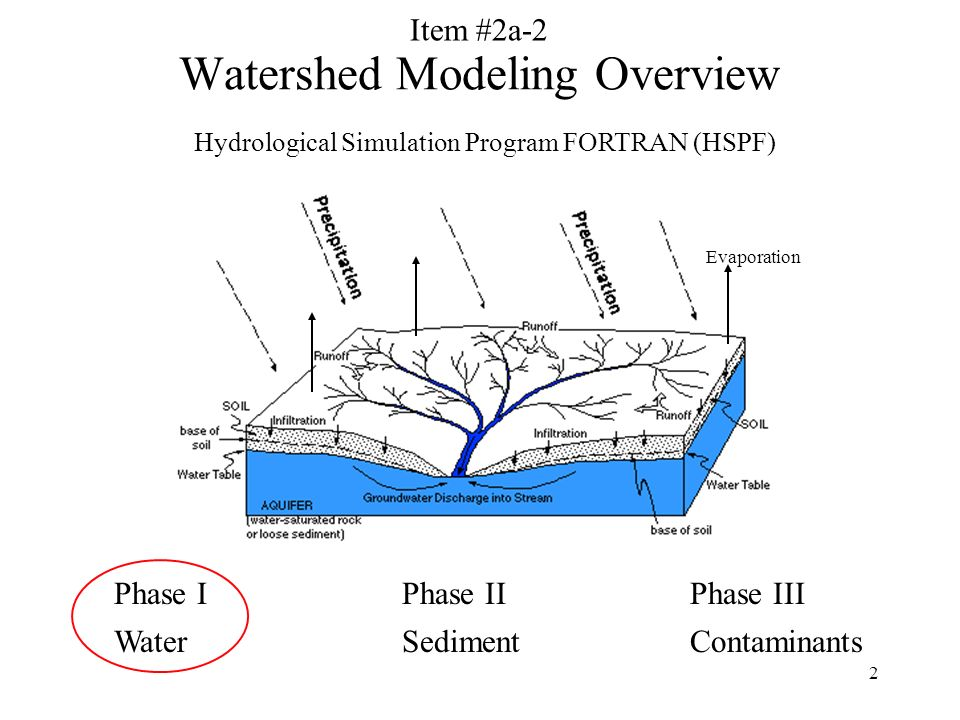 2 Watershed Modeling Overview Phase IPhase IIPhase III WaterSedimentContaminants Hydrological Simulation Program FORTRAN (HSPF) Evaporation Item #2a-2