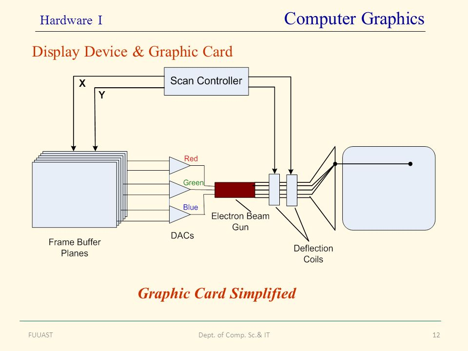 FUUASTDept. of Comp. Sc.& IT12 Display Device & Graphic Card Graphic Card Simplified X Y Hardware I Computer Graphics