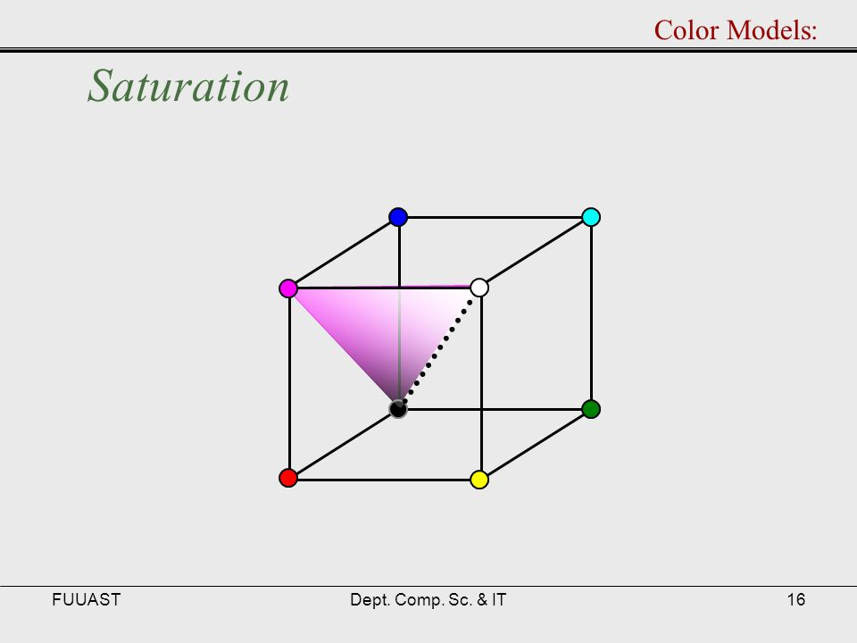 FUUASTDept. Comp. Sc. & IT16 Saturation Color Models: