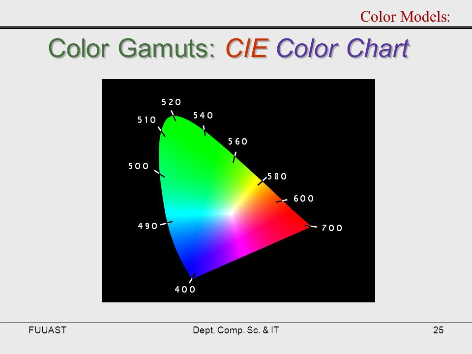 FUUASTDept. Comp. Sc. & IT25 Color Gamuts: CIE Color Chart Color Models: