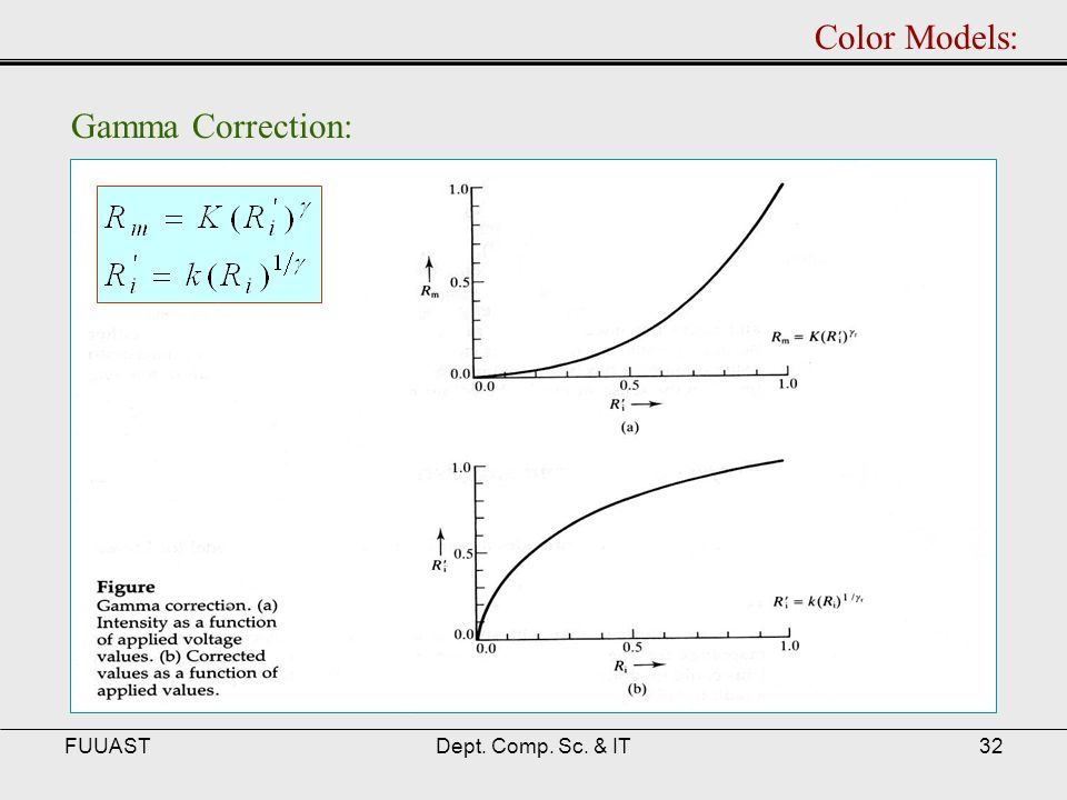 FUUASTDept. Comp. Sc. & IT32 Color Models: Gamma Correction: