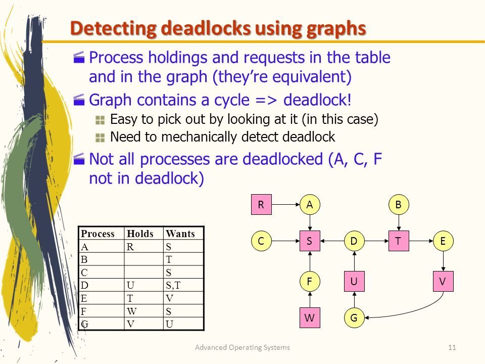 Advanced Operating Systems11 Detecting deadlocks using graphs Process holdings and requests in the table and in the graph (theyre equivalent) Graph co